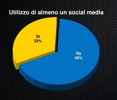 Il 68% delle aziende italiane non utilizzano neanche un social network.